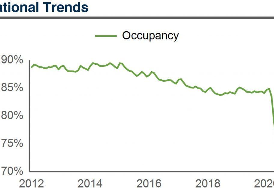 low occupancy